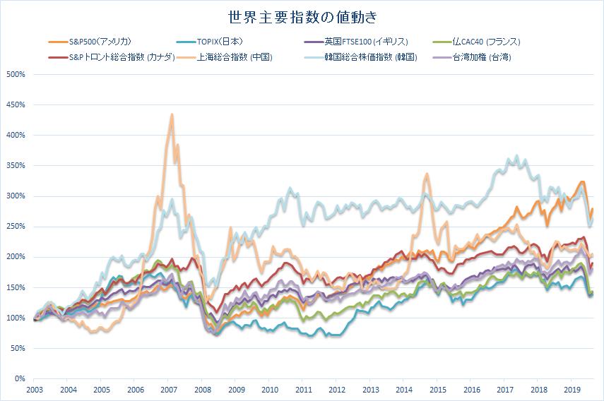 株式,主要指数,値動き