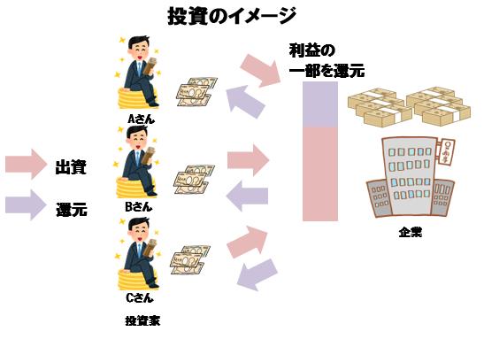 投資,ギャンブル,宝くじ,違い,還元率
