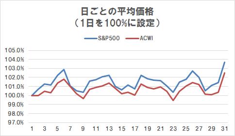 積立投資,毎月積立,何日,S&P500,ACWI