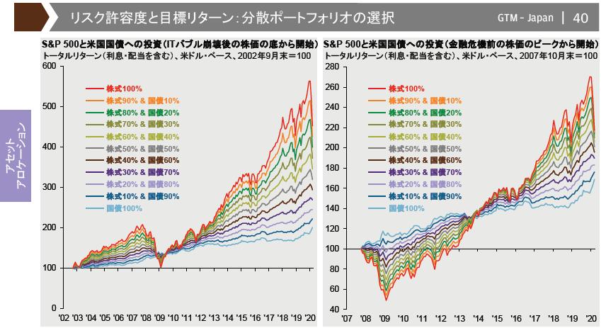株と債券の組合せ別のリターン
