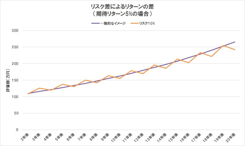 リスク差によるリターンの差,投資