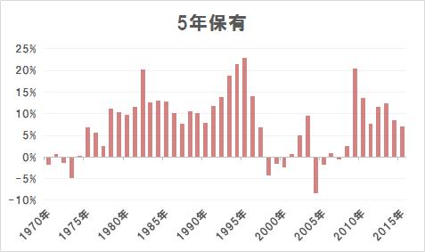 5年保有の場合の年率平均リターン