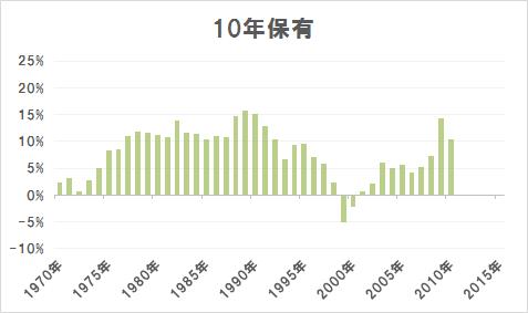 10年保有の場合の年率平均リターン