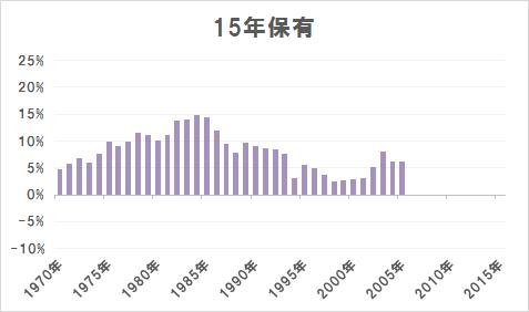 15年保有の場合の年率平均リターン