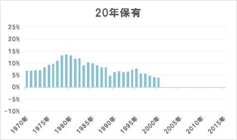 20年保有の場合の年率平均リターン