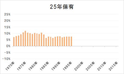 25年保有の場合の年率平均リターン