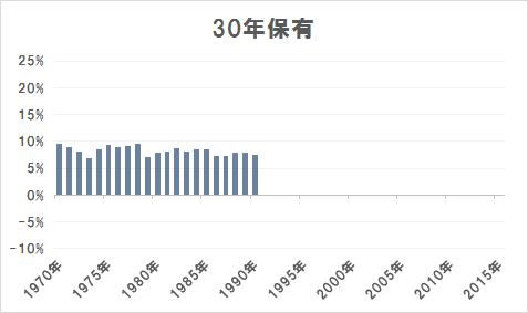30年保有の場合の年率平均リターン