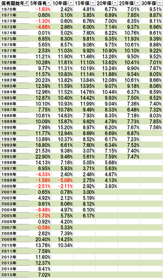 保有期間別の年率平均リターン
