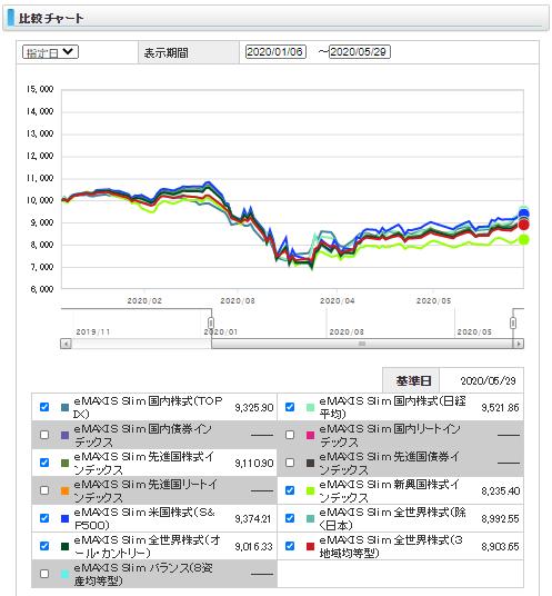 eMAXIS Slim, 騰落率,比較結果,株式ファンド