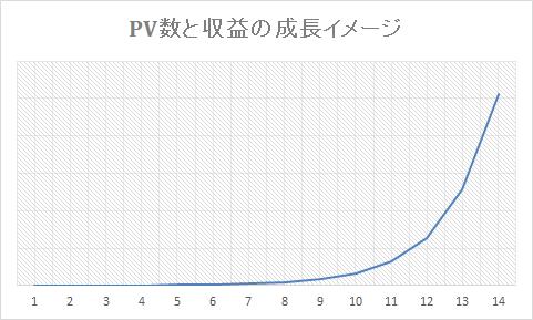PV数と収益の成長イメージ