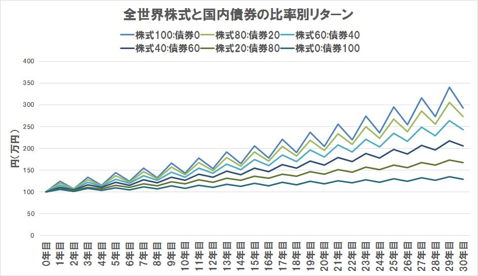 全世界株式と国内債券の比率別リターン