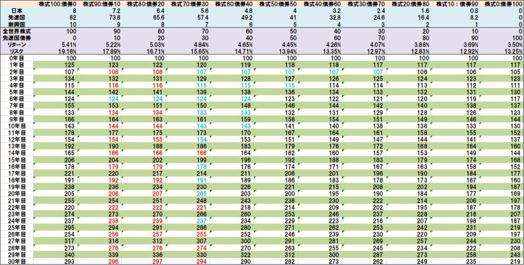 全世界株式と先進国債券の比率別リターン