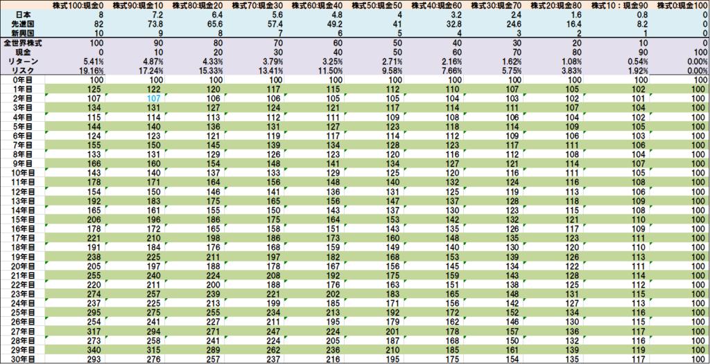全世界株式と現金の比率別リターン
