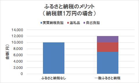 ふるさと納税のメリット(納税額1万円の場合)