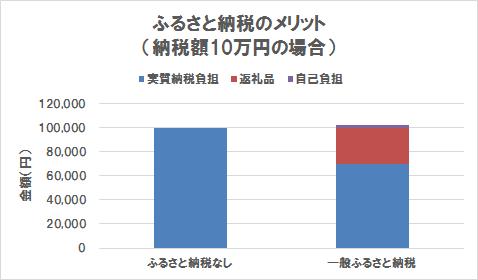 ふるさと納税のメリット(納税額10万円の場合)