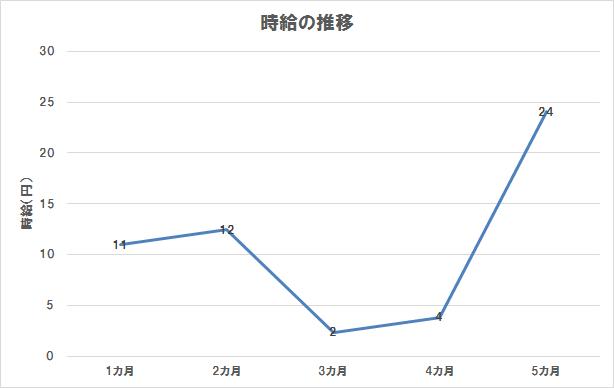 ブログ運営5カ月目までの時給の推移