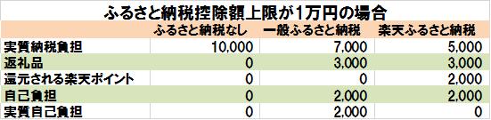 楽天ふるさと納税のメリット(納税額1万円の場合)