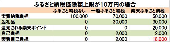 楽天ふるさと納税のメリット(納税額10万円の場合)