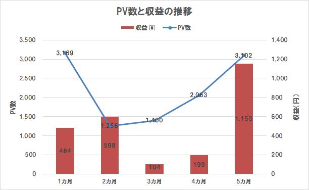 ブログ運営5カ月目までのPV数と収益の推移