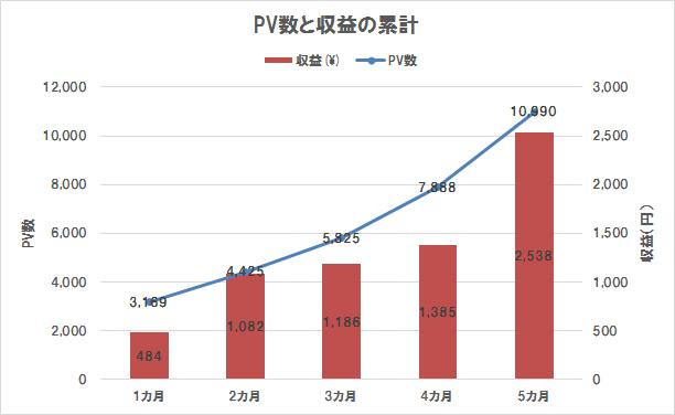 ブログ運営5カ月目までのPV数と収益の累計