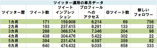 ツイッター運用の単月データ