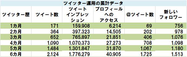 ツイッター運用の累計データ