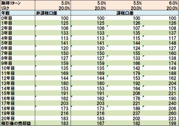 課税口座運用と非課税口座運用の売却益の比較