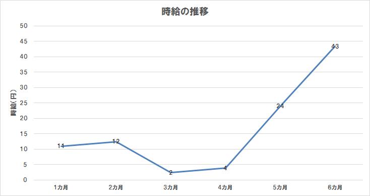 ブログ運営6カ月目までの時給の推移