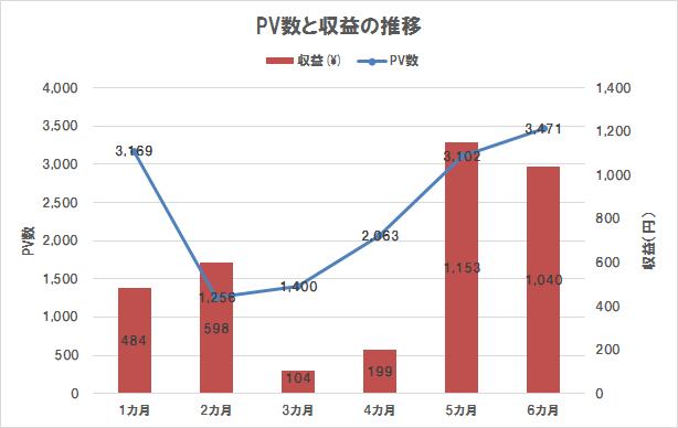 ブログ運営6カ月目までのPV数と収益の推移