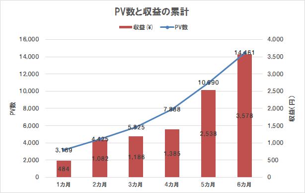 ブログ運営6カ月目までのPV数と収益の累計
