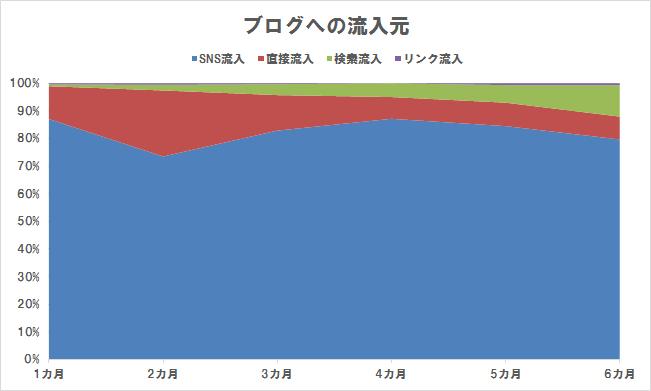 ブログへの流入元の比率