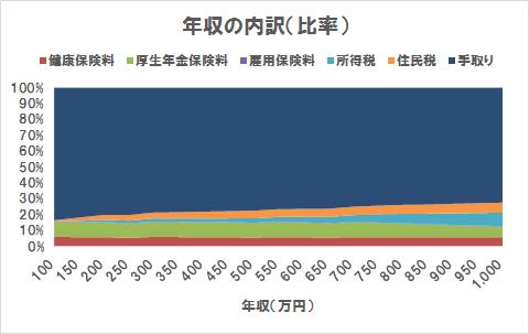 年収の内訳(比率)