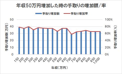 年収50万円増加した時の手取りの増加額/率
