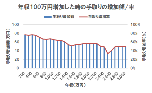 年収100万円増加した時の手取りの増加額/率