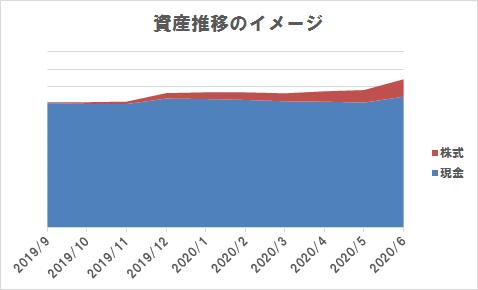 資産推移のイメージ図