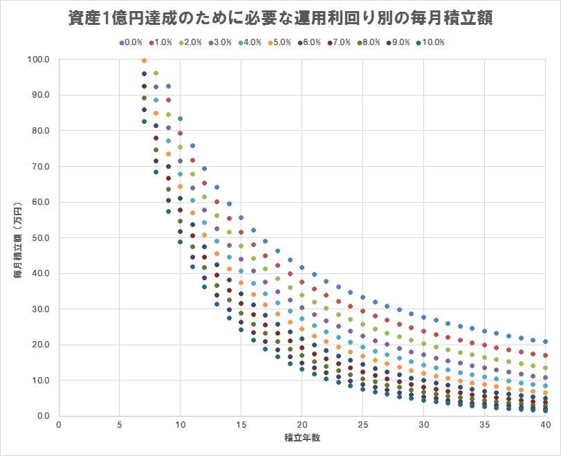 資産1億円達成のために必要な運用利回り別の毎月積立額(散布図),積立額100万円以下のみプロット