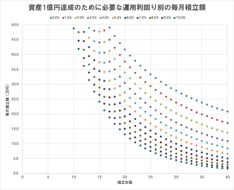 資産1億円達成のために必要な運用利回り別の毎月積立額(散布図),積立額50万円以下のみプロット