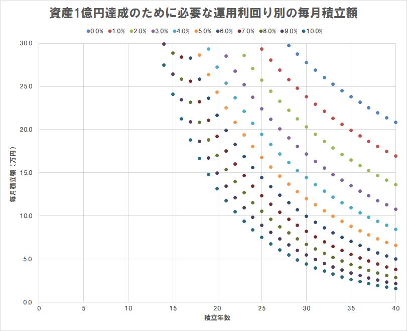 資産1億円達成のために必要な運用利回り別の毎月積立額(散布図),積立額30万円以下のみプロット