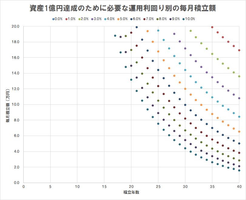 資産1億円達成のために必要な運用利回り別の毎月積立額(散布図),積立額20万円以下のみプロット