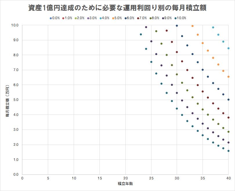 資産1億円達成のために必要な運用利回り別の毎月積立額(散布図),積立額10万円以下のみプロット