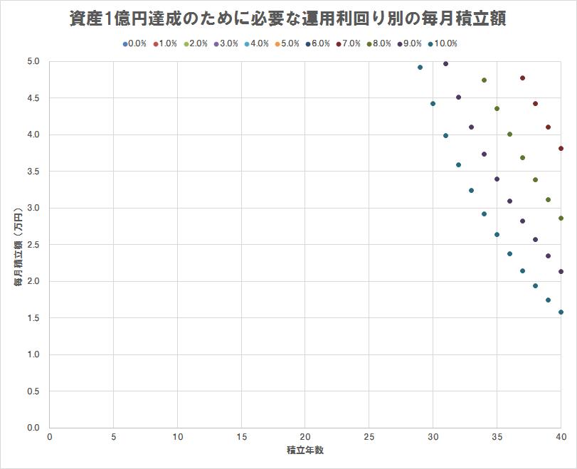 資産1億円達成のために必要な運用利回り別の毎月積立額(散布図),積立額5万円以下のみプロット