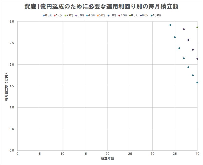 資産1億円達成のために必要な運用利回り別の毎月積立額(散布図),積立額3万円以下のみプロット