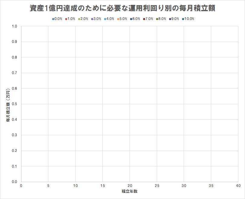 資産1億円達成のために必要な運用利回り別の毎月積立額(散布図),積立額1万円以下のみプロット