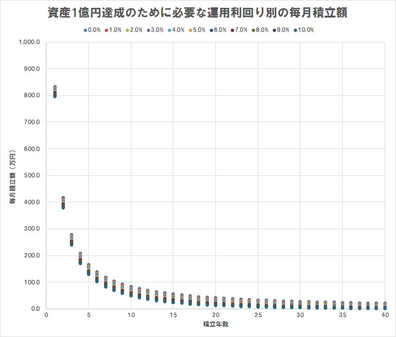資産1億円達成のために必要な運用利回り別の毎月積立額(散布図),全パターン