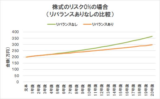 リバランスありなしのリターン比較(株式リスク0%の場合)