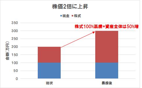リバランスの説明(株価暴騰)