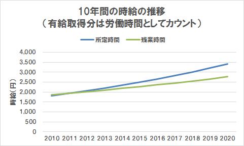 10年間の時給の推移(有給取得分は労働時間としてカウント)