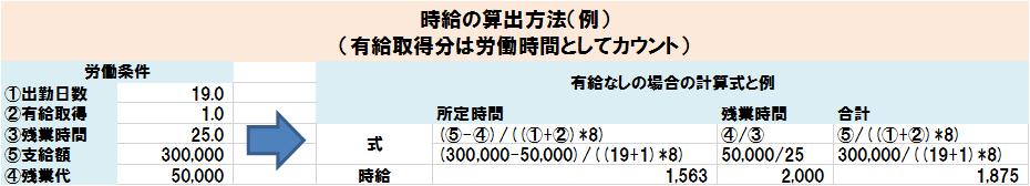 時給の算出方法(例)(有給取得分は労働時間としてカウント)