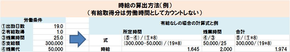 時給の算出方法(例)(有給取得分は労働時間としてカウントしない)