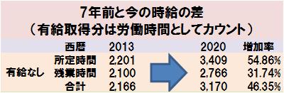 7年前と今の時給の差(有給取得分は労働時間としてカウント)